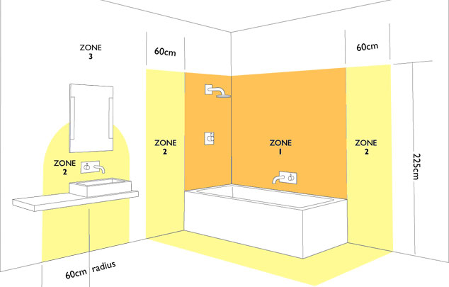 Bathroom zones explained jlm electrical for Bathroom zones ip rating
